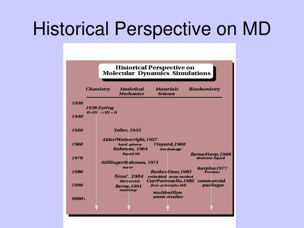 Historical Perspective on MD