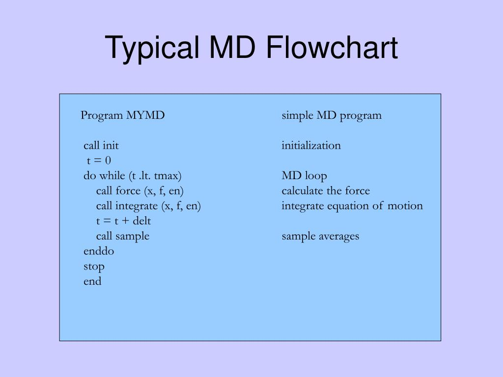 Typical MD Flowchart