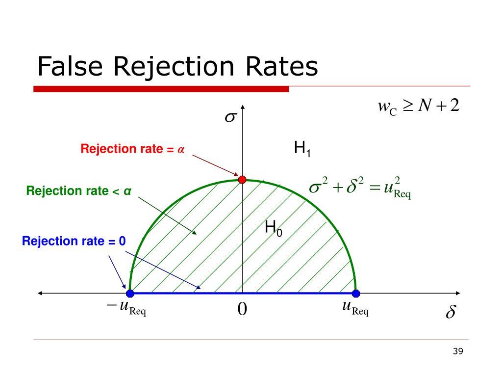 False Rejection Rates