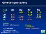 genetic correlations