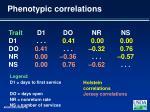 phenotypic correlations