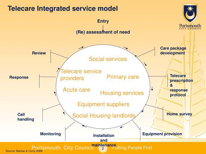 Telecare integrated service model