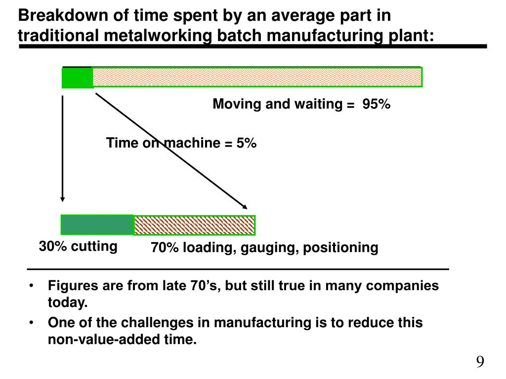 Breakdown of time spent by an average part in traditional metalworking batch manufacturing plant: