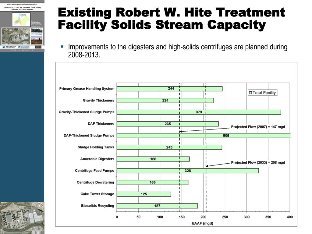 Existing Robert W. Hite Treatment Facility Solids Stream Capacity