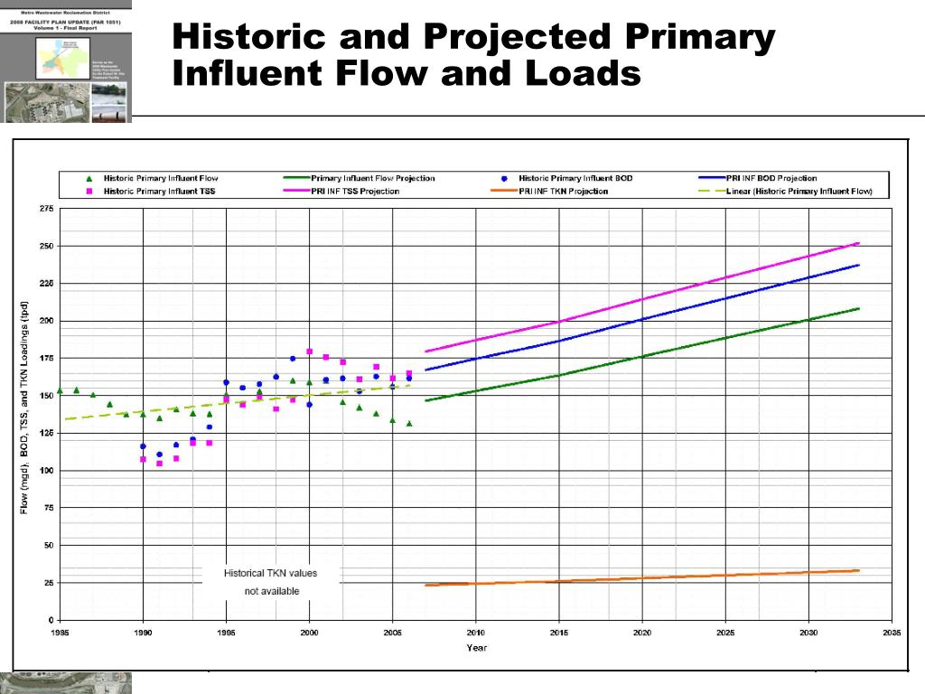 Historic and Projected Primary Influent Flow and Loads