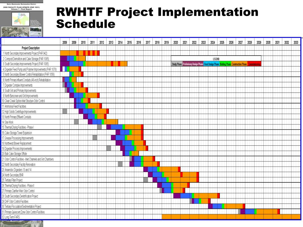 RWHTF Project Implementation Schedule