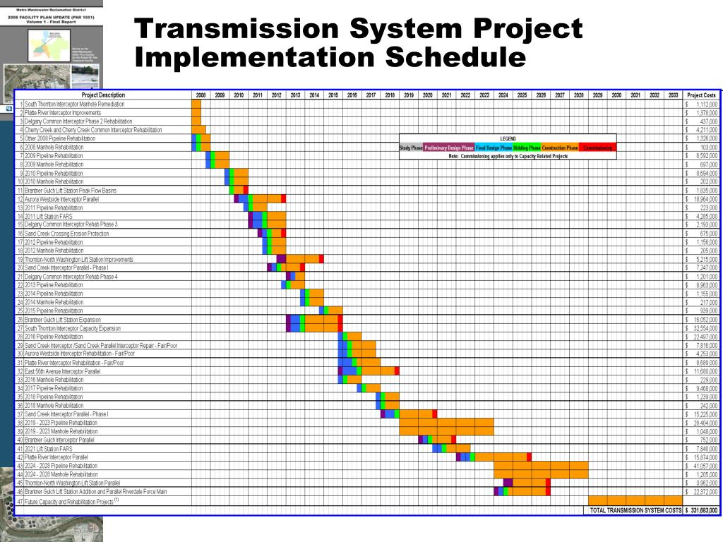 Transmission System Project Implementation Schedule