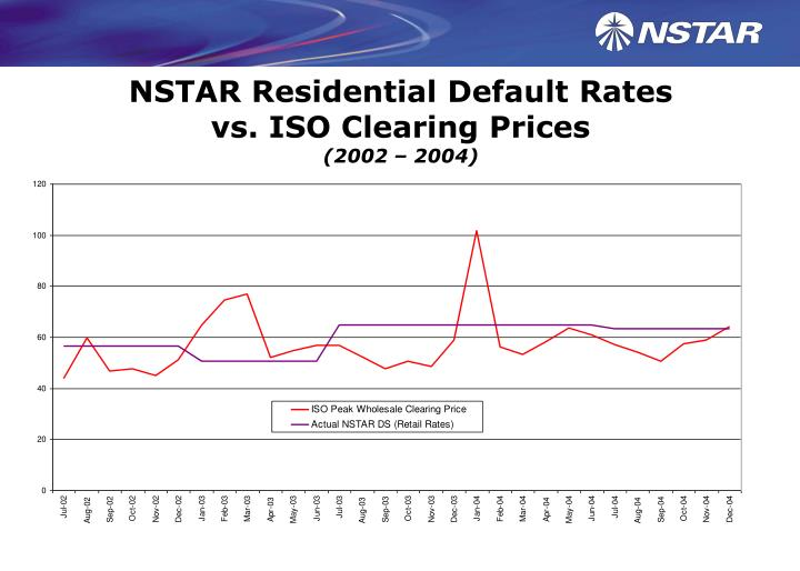 Nstar residential default rates vs iso clearing prices 2002 2004