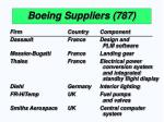 boeing suppliers 787