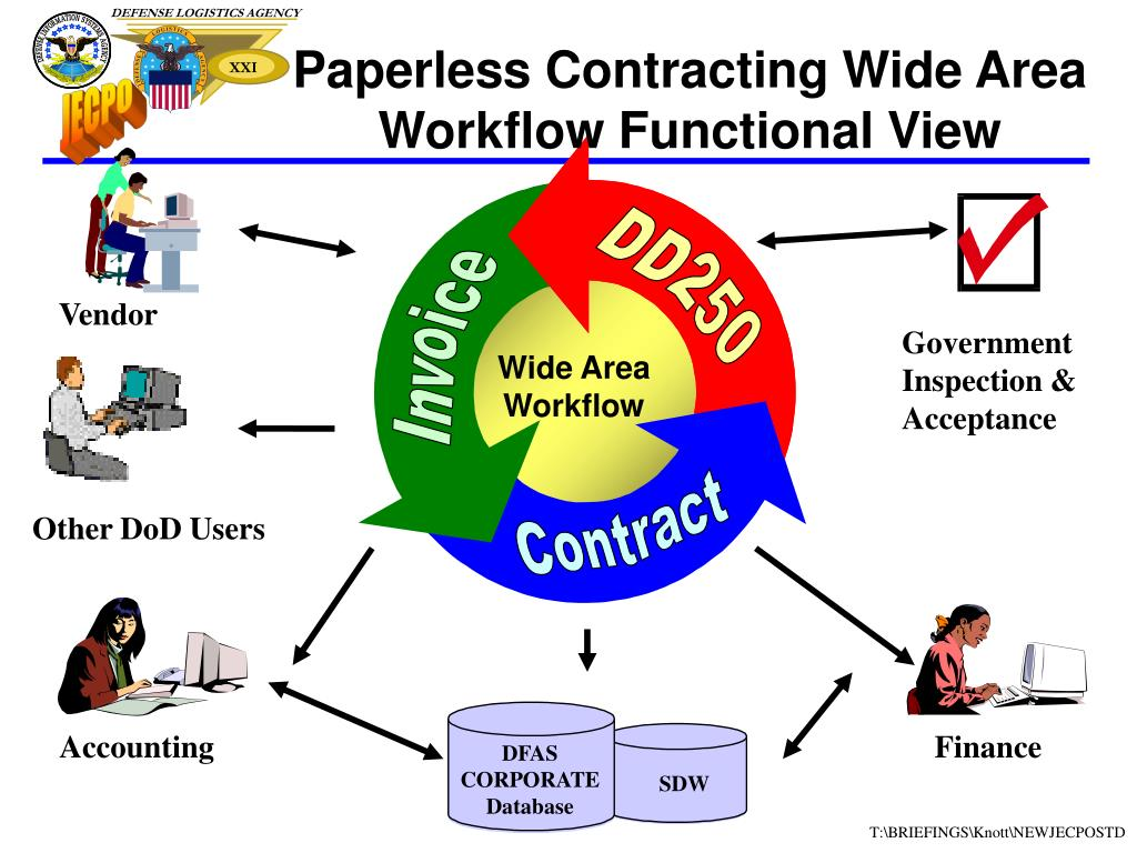 Paperless Contracting Wide Area