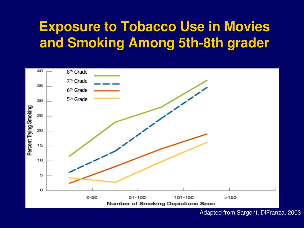Exposure to Tobacco Use in Movies and Smoking Among 5th-8th grader