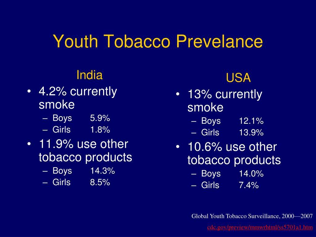 Youth Tobacco Prevelance