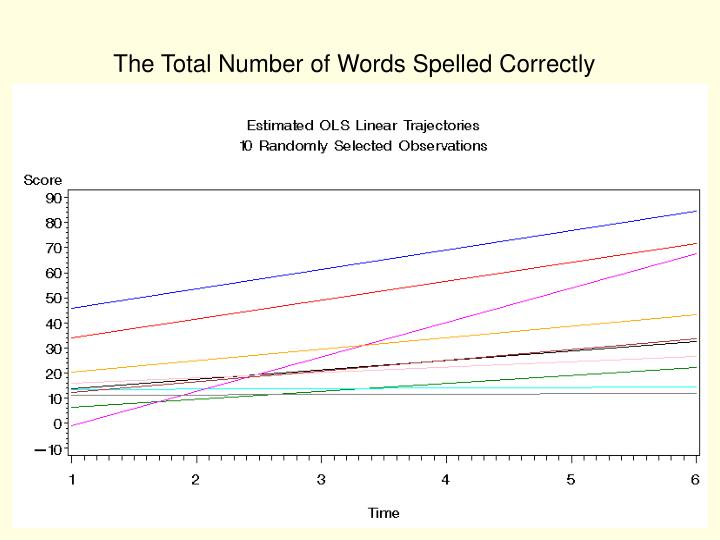 The Total Number of Words Spelled Correctly