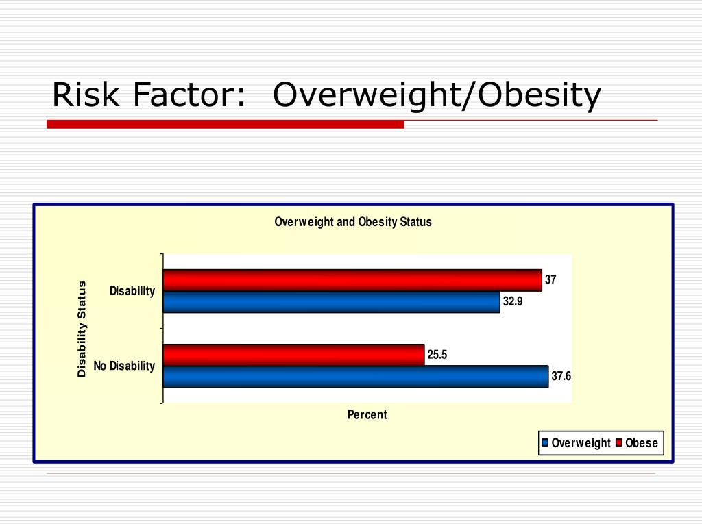 Risk Factor:  Overweight/Obesity