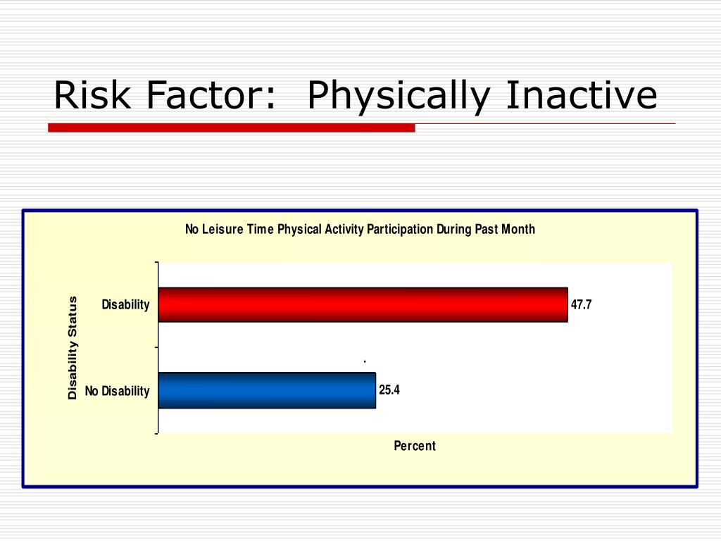 Risk Factor:  Physically Inactive