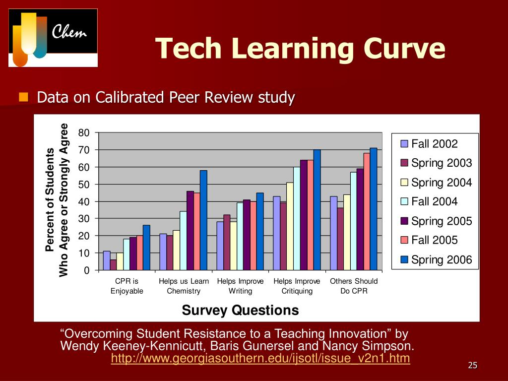 Tech Learning Curve