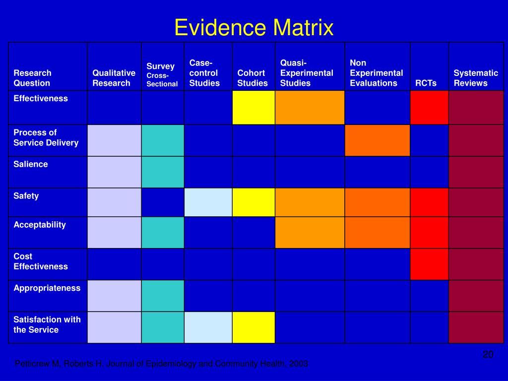 Evidence Matrix