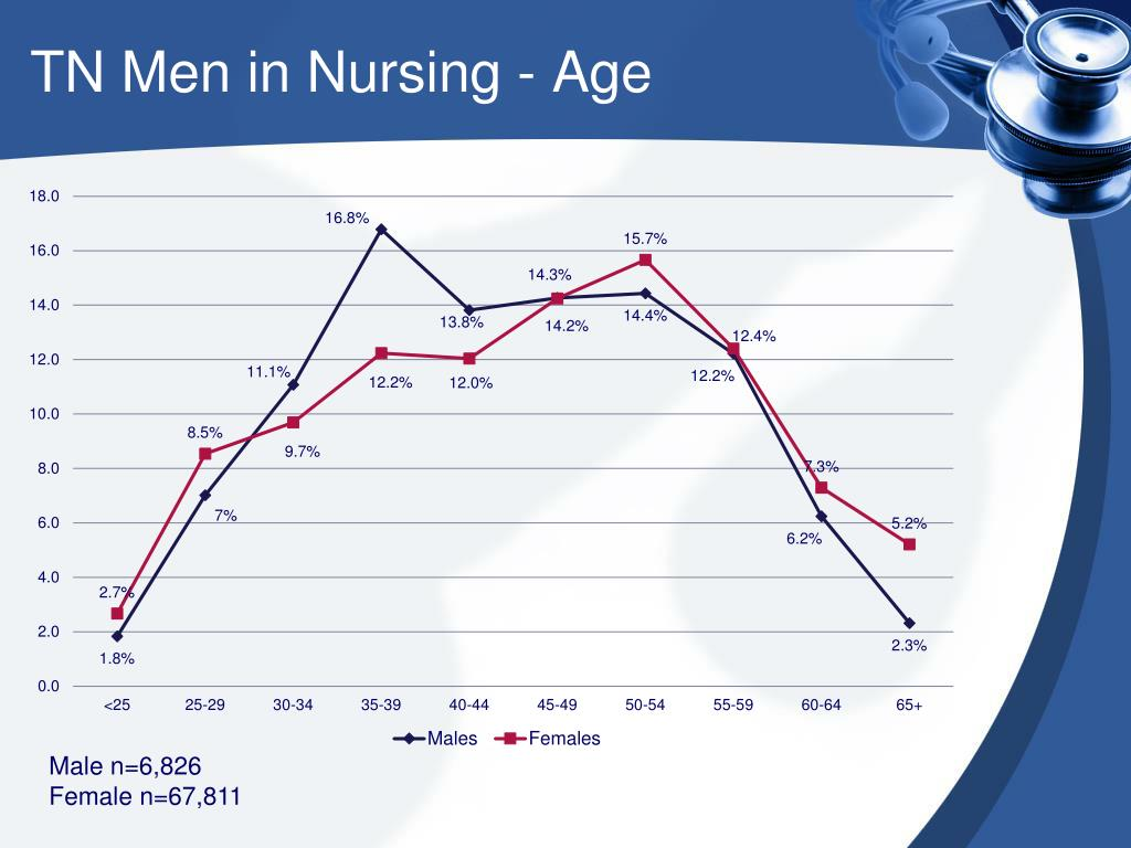 TN Men in Nursing - Age