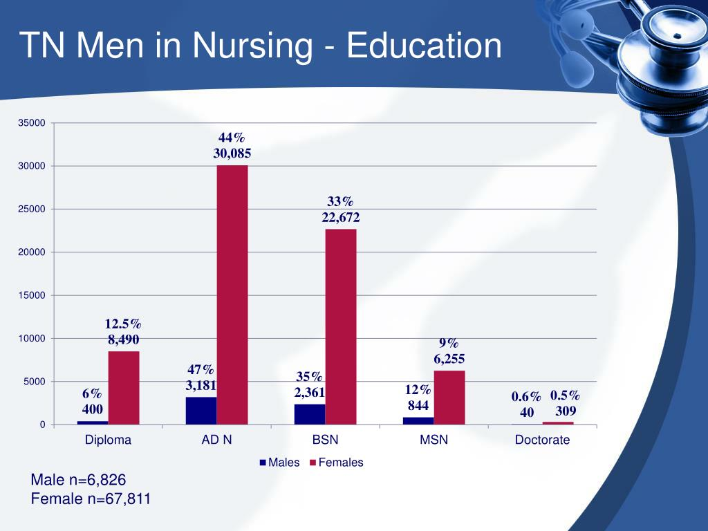 TN Men in Nursing - Education