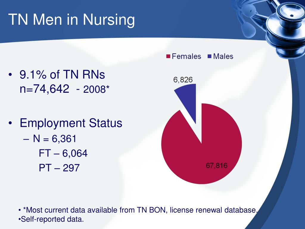 TN Men in Nursing