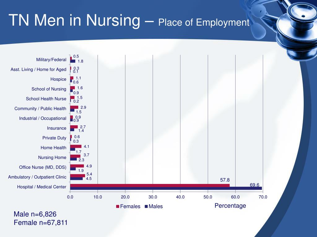 TN Men in Nursing –