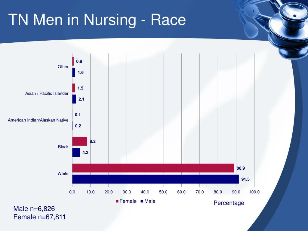 TN Men in Nursing - Race