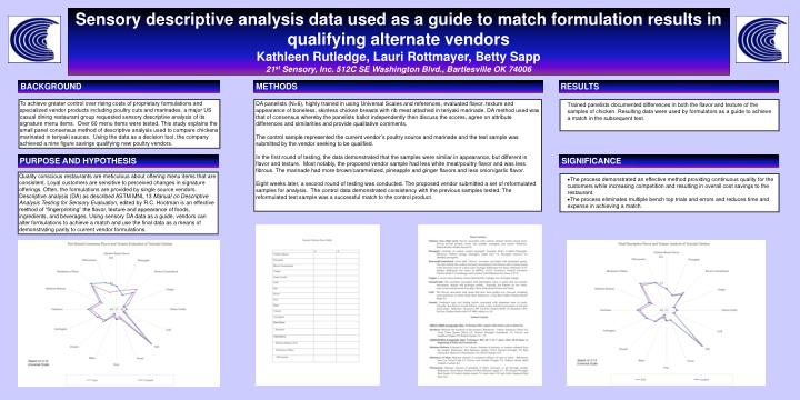 Sensory descriptive analysis data used as a guide to match formulation results in qualifying alterna...