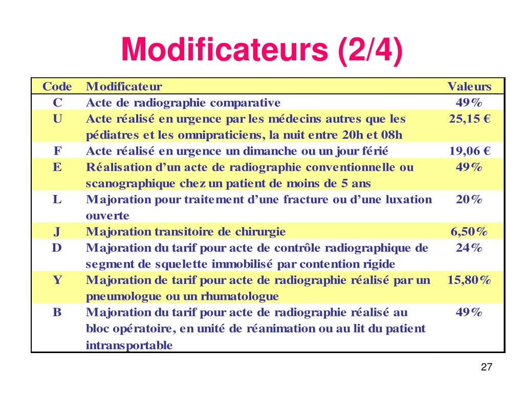 Modificateurs (2/4)