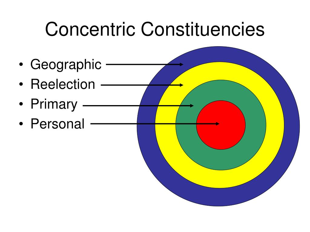 Concentric Constituencies