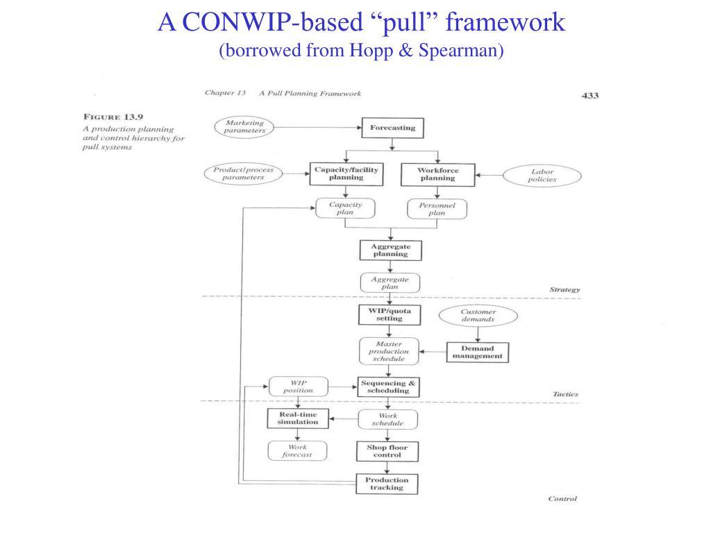"""A CONWIP-based """"pull"""" framework"""