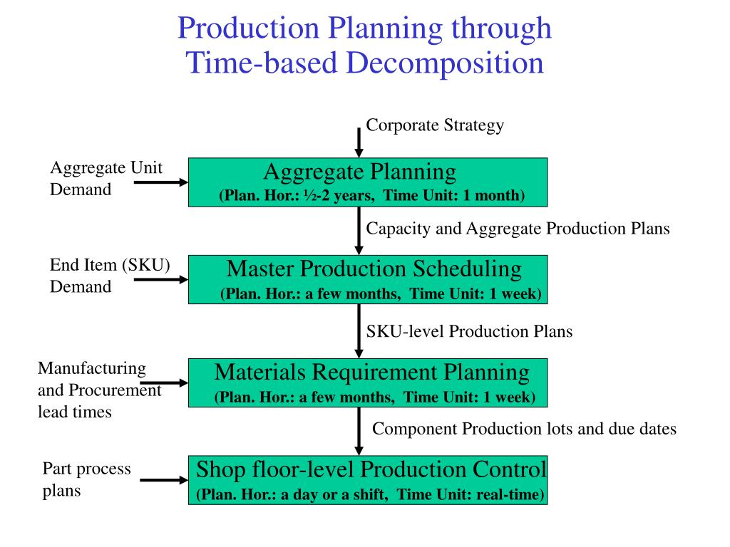 capacity planning and aggregate production planning