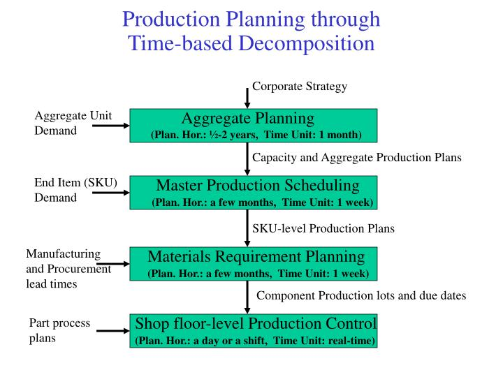 Production planning through time based decomposition