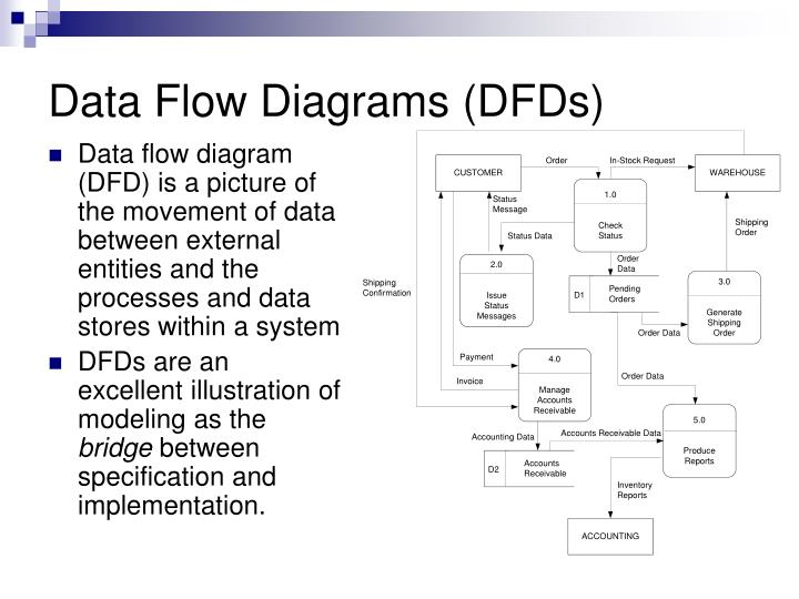 Ppt data flow diagrams dfds powerpoint presentation id384959 data flow diagrams dfds ccuart Choice Image