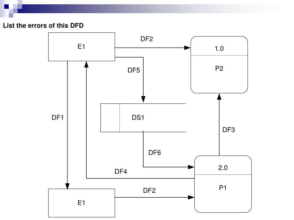 PPT - Data Flow Diagrams (DFDs) PowerPoint Presentation - ID