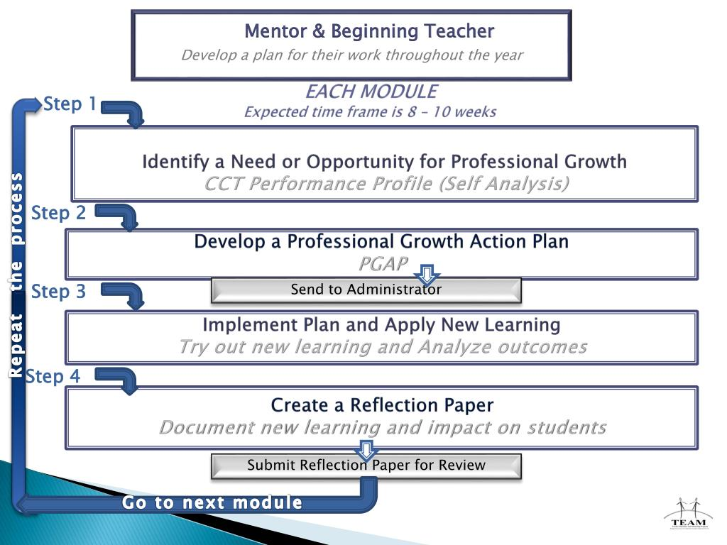 Develop a plan for their work throughout the year