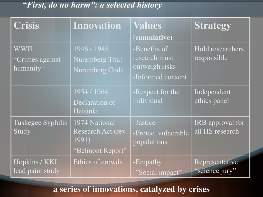 """""""First, do no harm"""": a selected history"""
