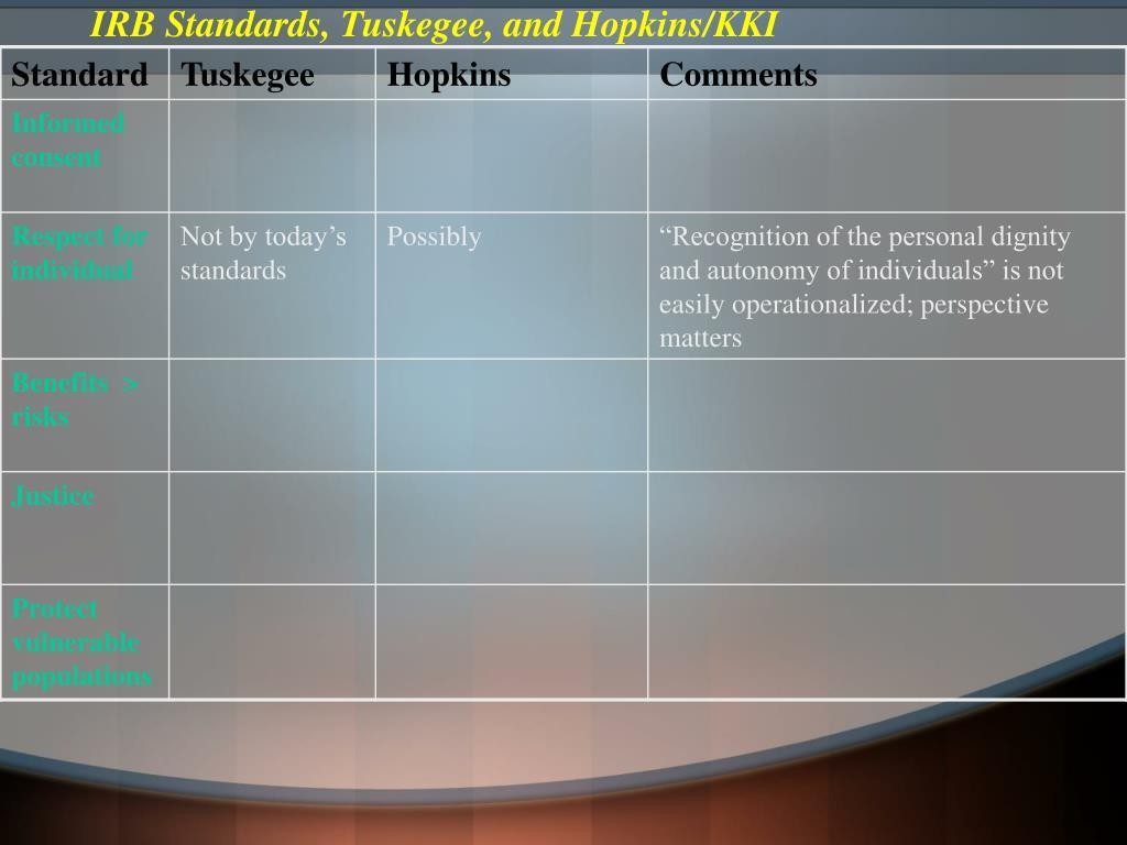 IRB Standards, Tuskegee, and Hopkins/KKI