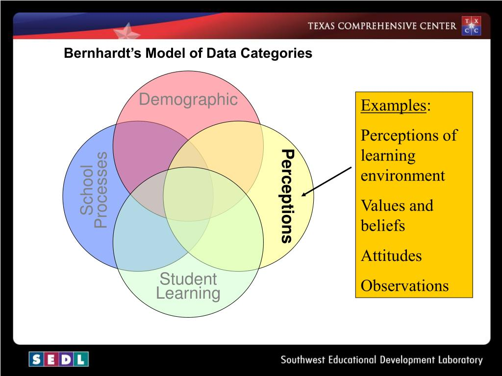 Bernhardt's Model of Data Categories