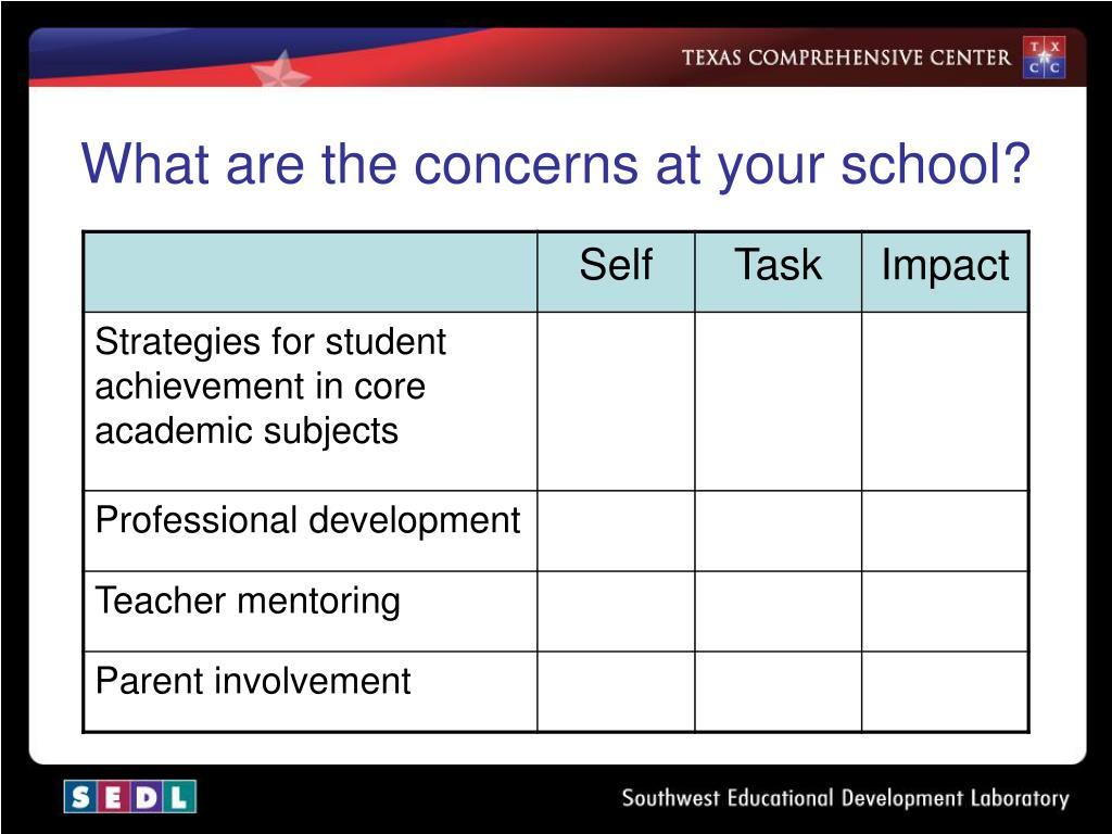 What are the concerns at your school?