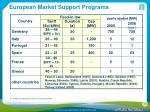 european market support programs