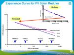 experience curve for pv solar modules