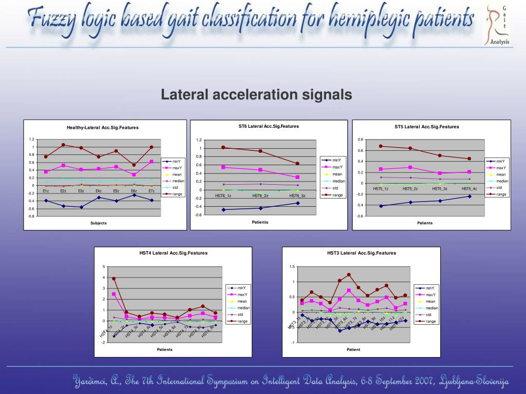 Lateral acceleration signals