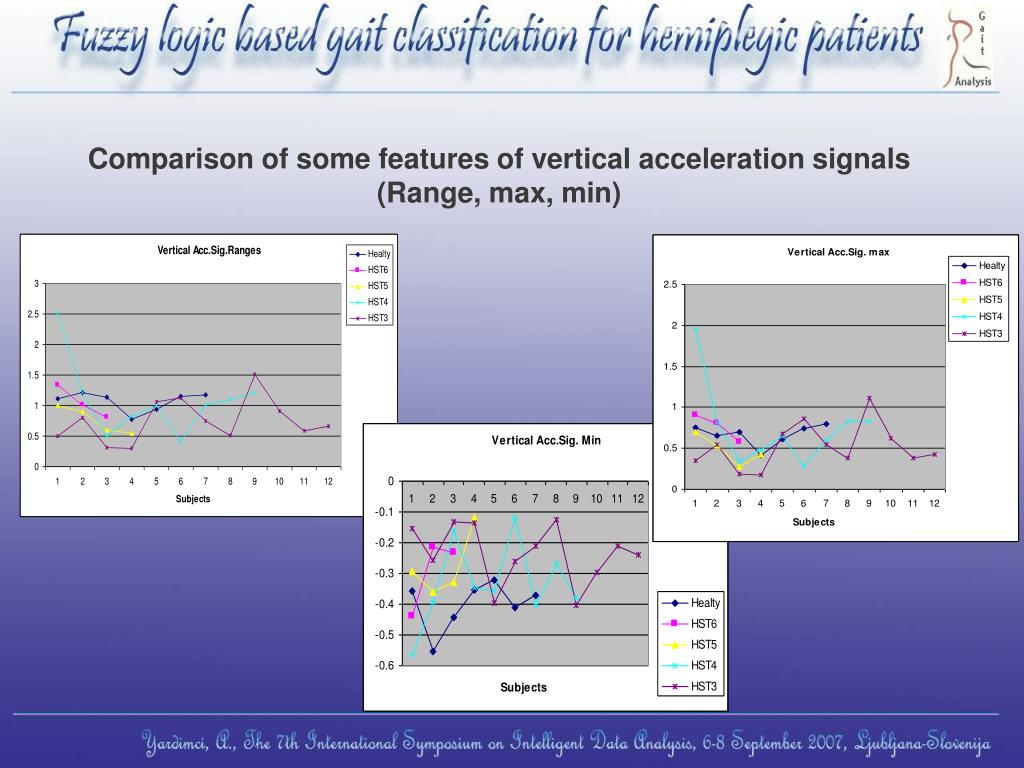 Comparison of some features of vertical acceleration signals (Range, max, min)