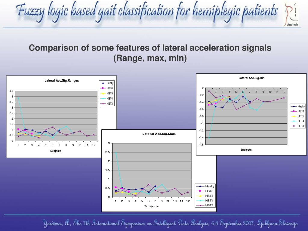 Comparison of some features of lateral acceleration signals (Range, max, min)