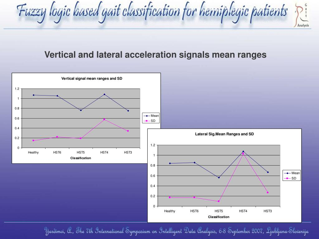 Vertical and lateral acceleration signals mean ranges