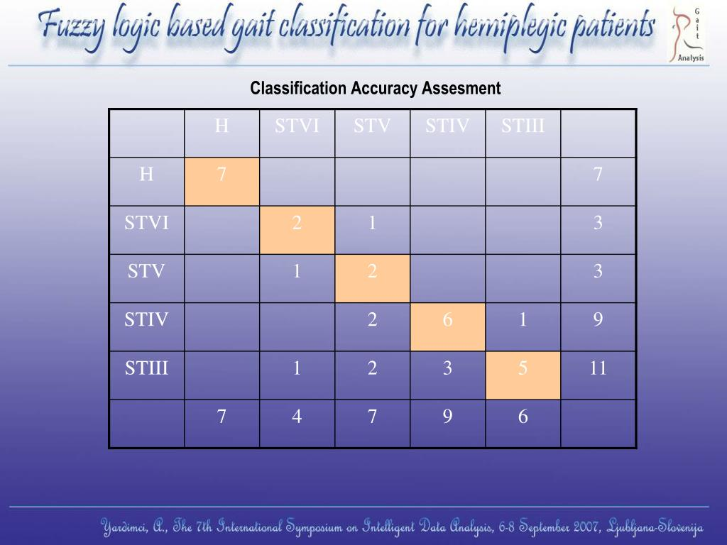 Classification Accuracy Assesment