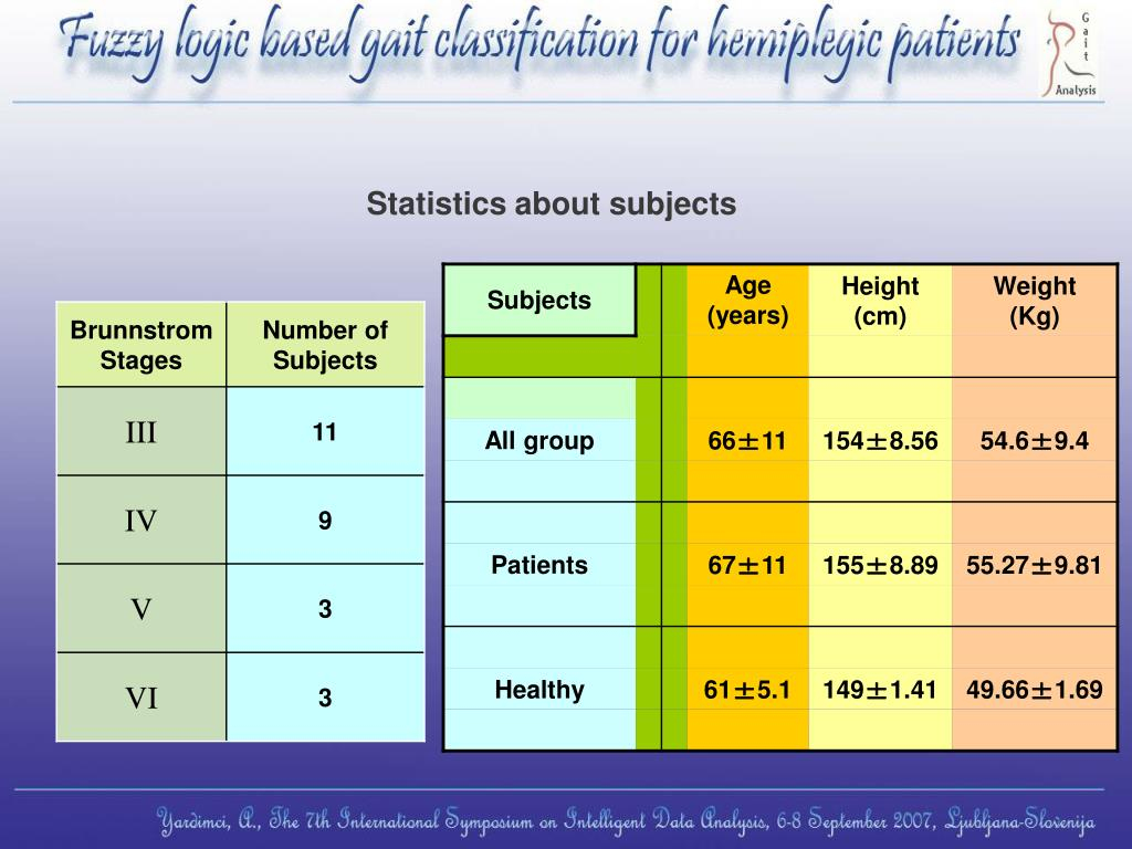 Statistics about