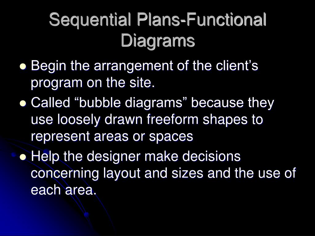 Sequential Plans-Functional Diagrams