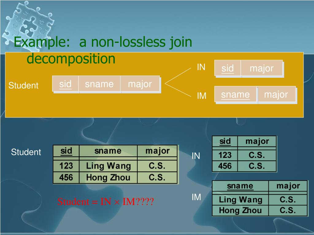 Example:  a non-lossless join decomposition