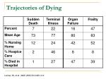 trajectories of dying23